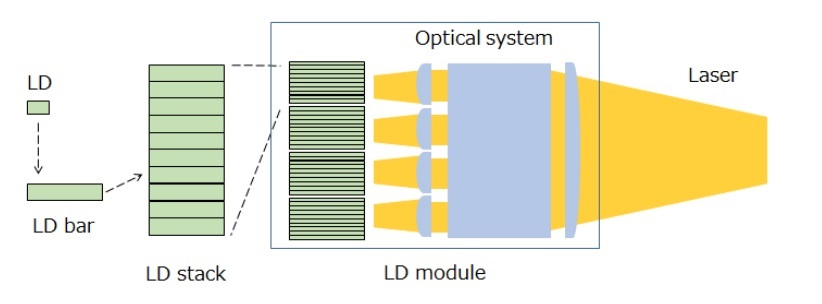 Schematic view of LD module