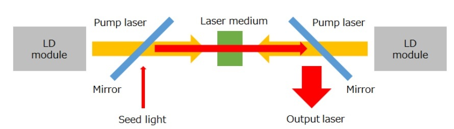 Schematic view of solid-state pulsed laser setup