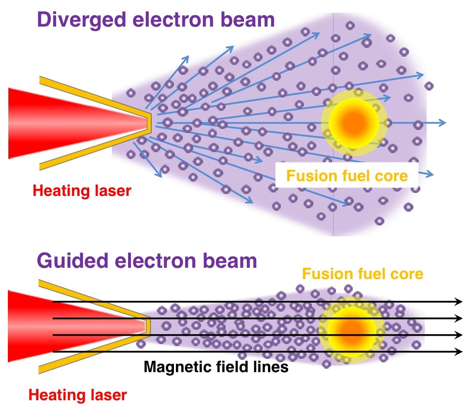 Relativistic electron beam accelerated by high-intensity laser has a large divergence angle
