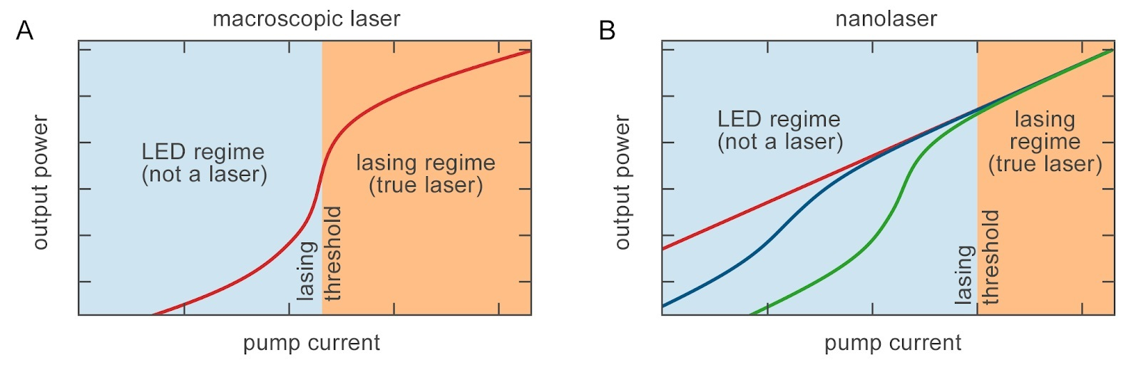 Dependence of the output power on pump current for a conventional macroscopic laser