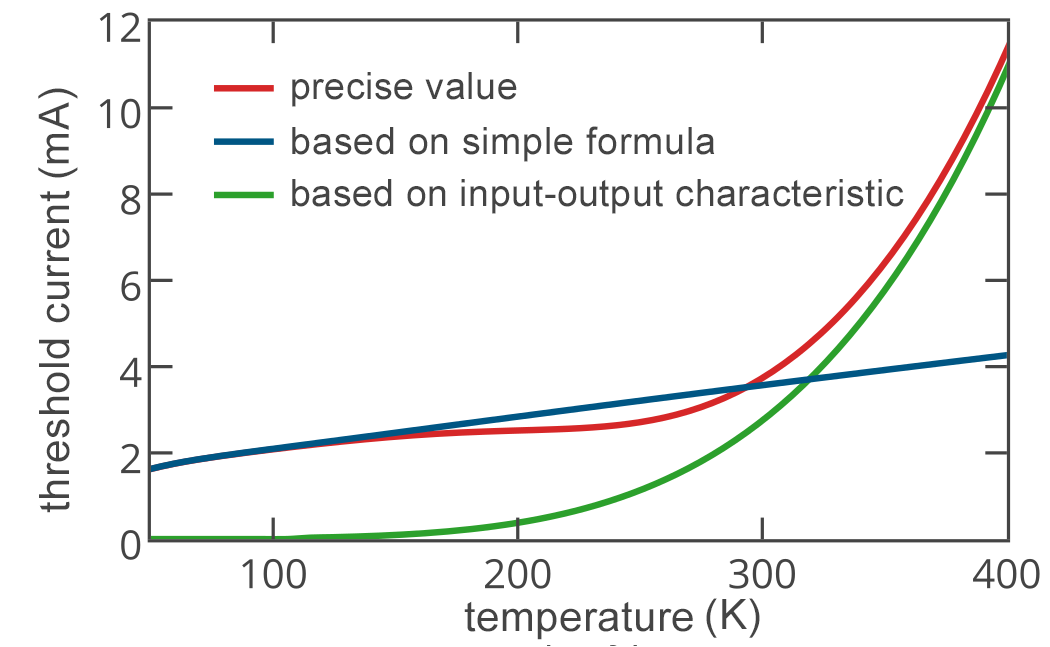 Nanolaser threshold current versus device temperature