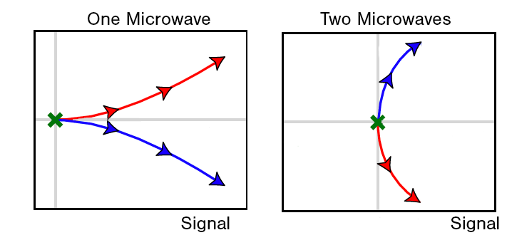 The two quantum states, here represented by red and blue arrows, separate faster and can be read quicker when the system is pulsed with two microwaves