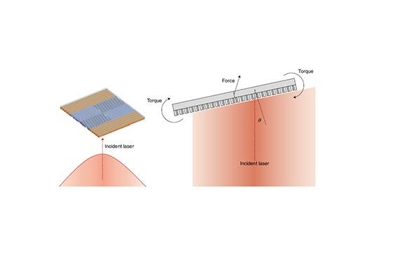 Schematic illustration of the passive stabilization of an optically propelled macroscopic flat object using asymmetric scattering