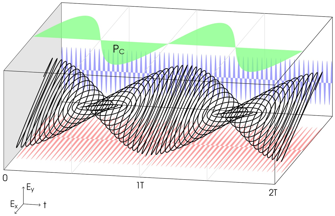 The polarisation describes a light wave's oscillation direction