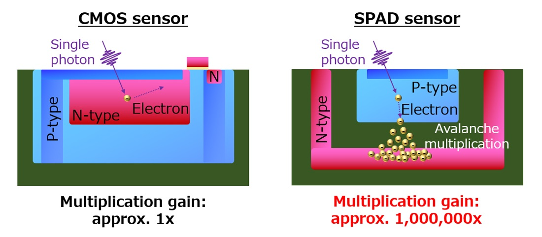 Comparison of CMOS and SPAD sensor pixel structures