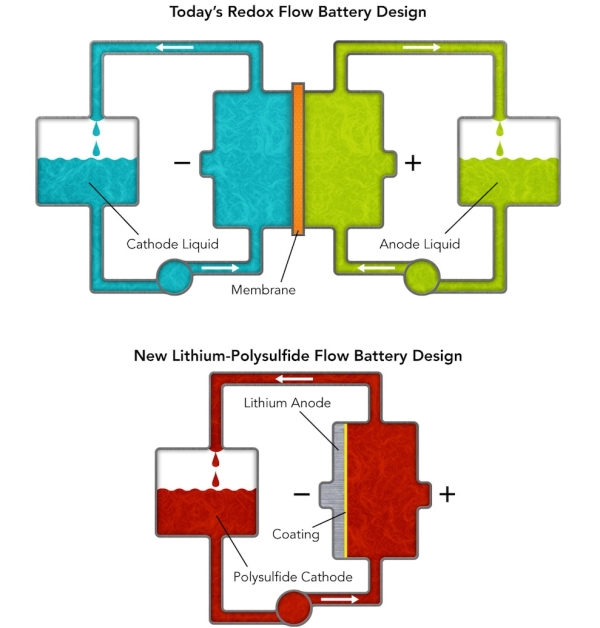 lithium-polysulfide flow battery design