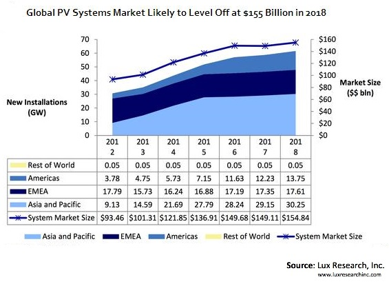 Global PV Systems Market Likely to Level Off at $155 Billion in 2018