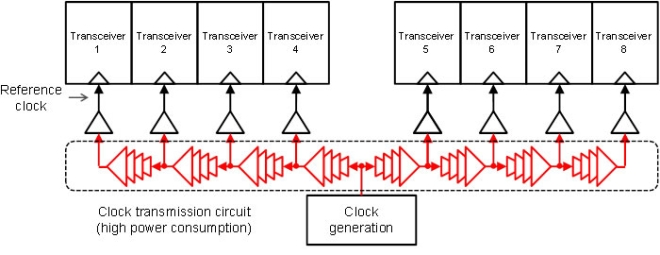 Conventional Clock Transmission Method