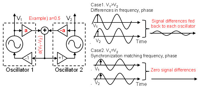 Low Amplification Signal To Synchronize