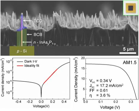 Electrical characterization of the heterojunction solar cells