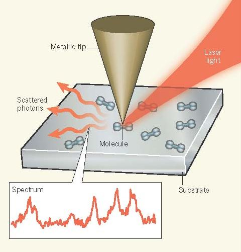Optical spectroscopic nano-imaging