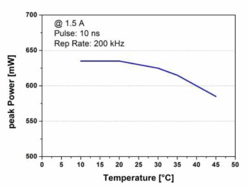 Pulse peak power depending on temperature