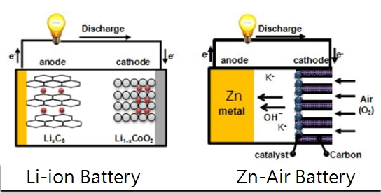 Structures of Li-ion battery and Zn-air battery