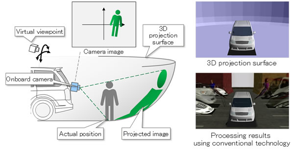 Fujitsu World First 3D Image Synthesis Technology 3A