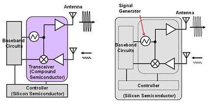 Structure of a millimeter-band transceiver IC implemented using a compound semiconductor. Figure 2 (right). Structure