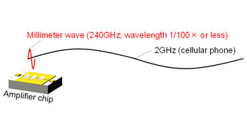 Figure 1: Comparison of wavelengths