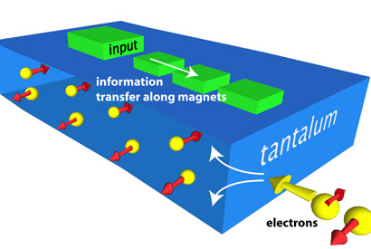As current passes through a strip of tantalum, electrons with opposite spins separate. Researchers used the resulting polarization to create a nanomagnetic switch that could one day replace computer transistors