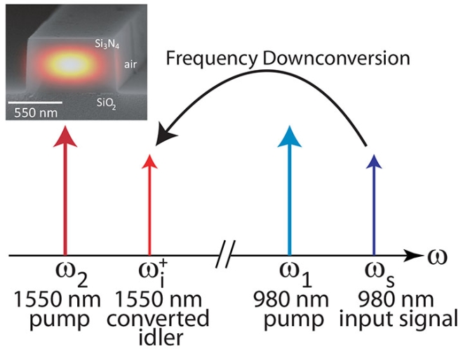 As shown in the schematic, in frequency downconversion, an input signal at 980 nm is frequency shifted to the 1550 nm wavelength band through the application of two strong pump lasers