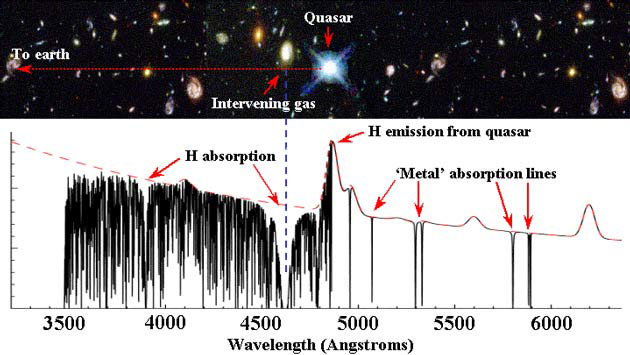Invisible gas clouds in galaxies absorb light from background quasars based on the clouds' physical properties