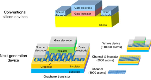 Conventional silicon devices and next-generation devices