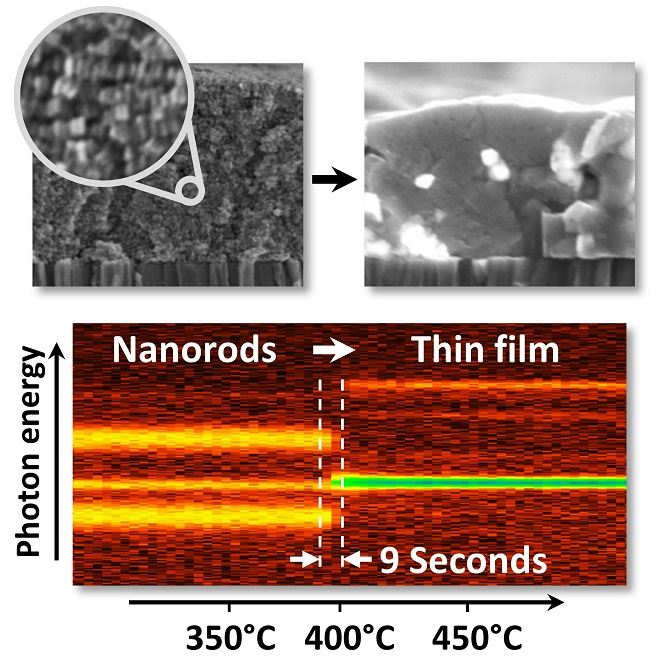The transformation from a layer of closely packed nanorods to a polycrystalline semiconductor thin film