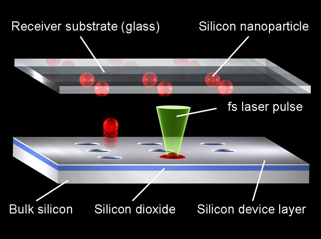 Molten silicon forms nanoparticles which, due to the surface tension, fly onto a receiver substrate