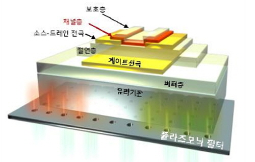 Amorphous metal-oxide semiconductor transistor structure with an integrated plasmonic filter