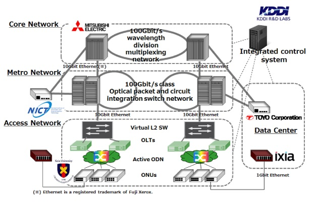 Configuration of Optical Network between Data Centers