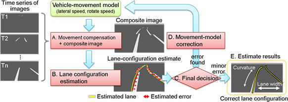 Lane-configuration estimated with composite image from multiple time slices with vehicle-movement correction