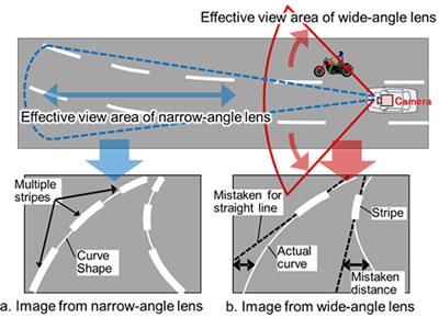 How images from wide-angle lenses produce errors in estimating the shape of curved lanes from lane markers