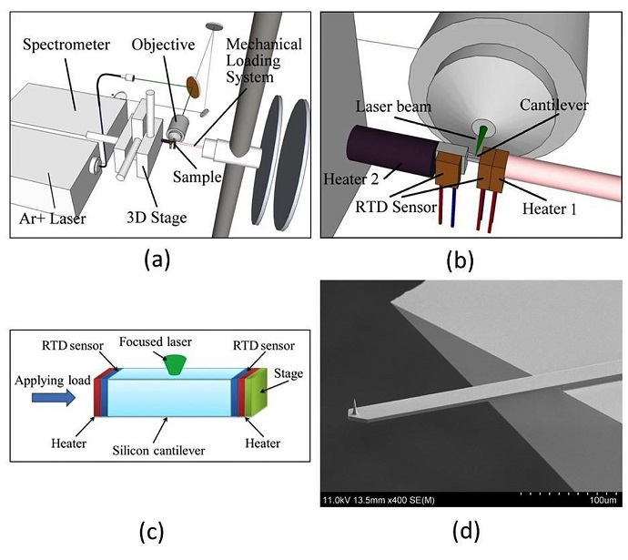A new research platform uses a laser to measure the nanomechanical properties of tiny structures