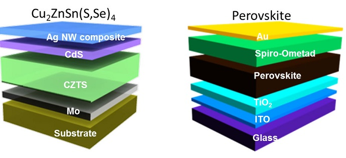 Diagram of kesterite and perovskite