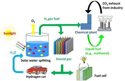 Solar Water Splitting