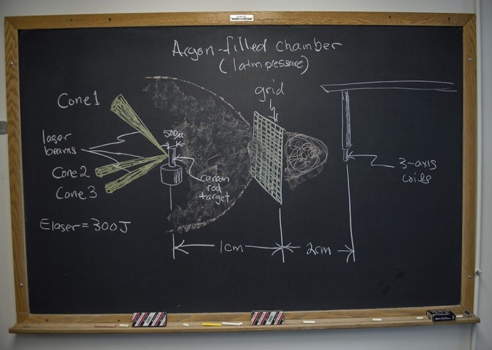 Magnetic Experiment