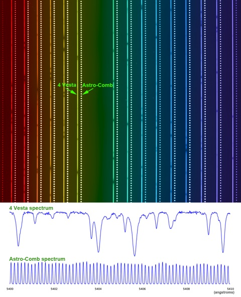 The top figure is a colorizedversion of the raw HARPS-N spectrum