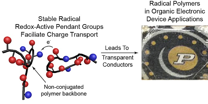 An emerging class of electrically conductive plastics
