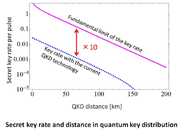 Secret key rate and distance in quantum key distribution