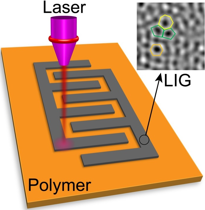 A Rice University lab is using a laser to write graphene microsupercapacitors in a common polymer material
