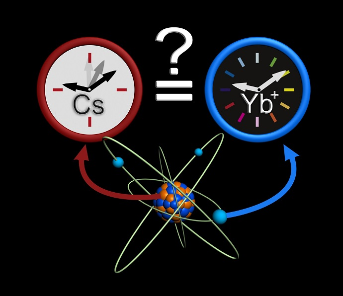 Comparisons between atomic clocks with caesium and ytterbium