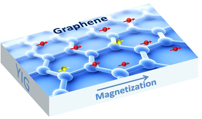 Graphene is a one-atom thick sheet of carbon atoms arranged in a hexagonal lattice