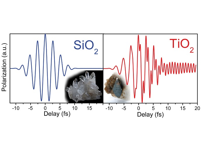 Reaction of SiO2 and TiO2 to a short pulsed light