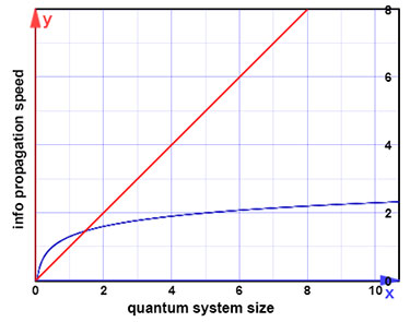 The size of a quantum computer affects how quickly information can be distributed throughout it