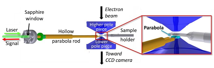 Integrated Optical Spectroscopy System