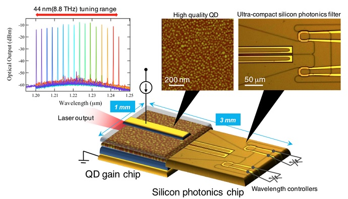 A novel heterogeneous wavelength tunable laser diode consisting of QD technology and silicon photonics