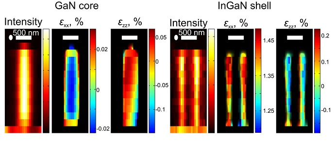 The X-ray images of each nanowire show the distribution of the scattering intensity and the mechanical strain in the core of gallium-nitride and the shell of indium-gallium-nitride