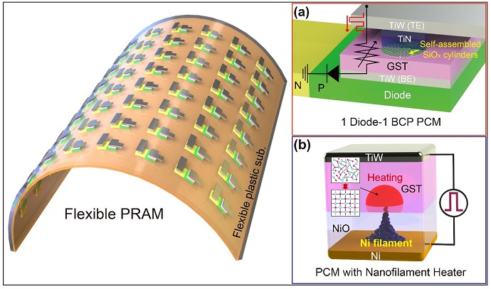 A KAIST research team develops the first flexible phase-change random access memory