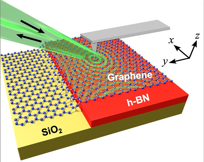 A layer of graphene allows physicists to tune waves of atomic motion within a thin slab of hexagonal boron nitride