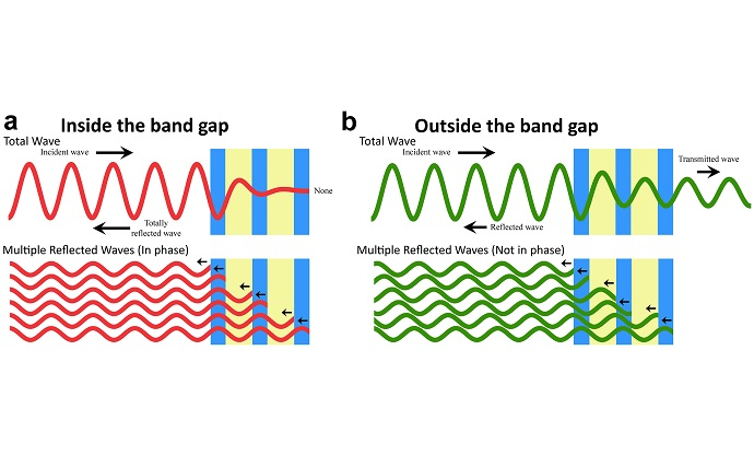 Figure illustrates the bandgap principle