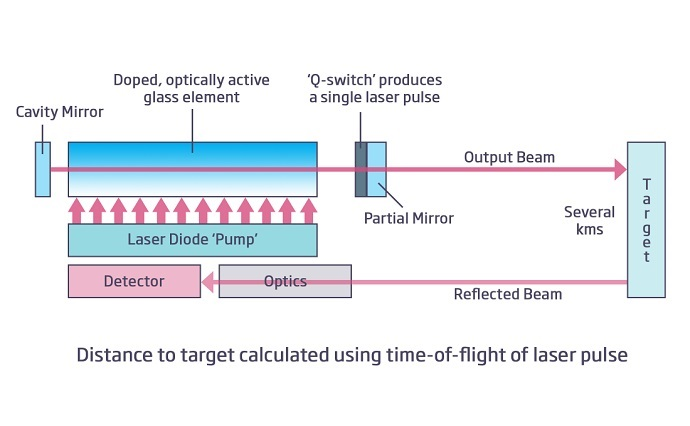 Distance to target calculated using time-of-flight of laser pulse