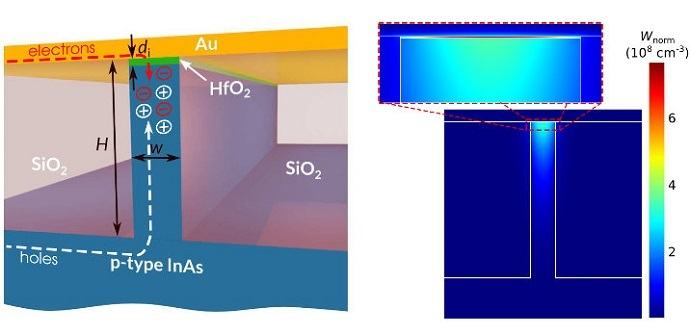 Schematic of the electrically pumped active hybrid plasmonic waveguide and energy density distribution of the surface plasmon field